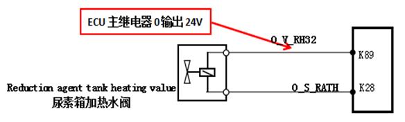 1.电磁阀的作用: 电磁阀用于尿素溶液的解冻。当尿素温度低于-8时,为防止尿素结晶,ECU打开电磁阀,热的发动机冷却液流经尿素箱,对尿素溶液进行加热。 2.冷却液电磁阀要求: 为防止冷却液流入线束内,线圈及线束接口应朝上安装,冷却液开关电磁阀为常闭型电磁阀,工作环境温度为-40~80,工作电压24V,工作压力0.